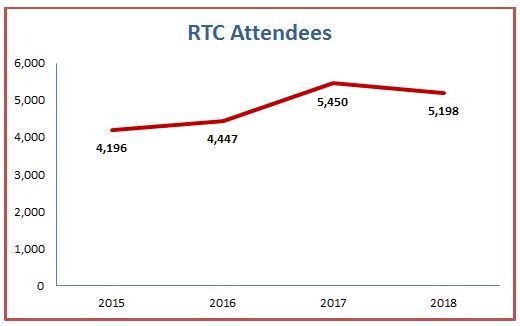 rtc use graph